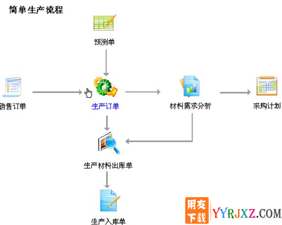 用友U6V3.2中小企业管理软件免费试用版下载地址 用友T6 第5张