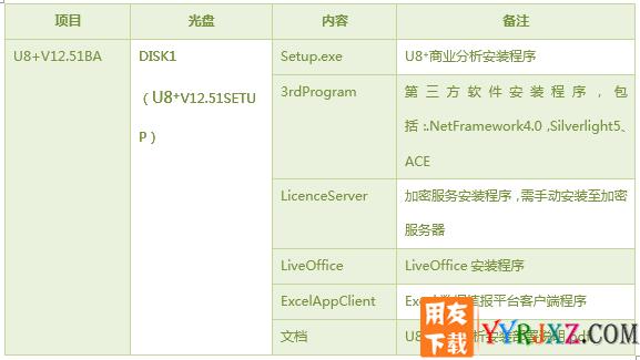 2017最新用友U8+V12.51安装金盘免费试用版下载地址 用友U8 第2张
