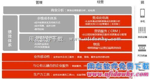 用友U8+V12.0免费试用版下载及安装教程_用友U8v12.0安装金盘 用友U8 第3张