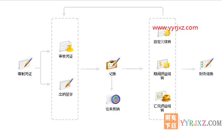 用友畅捷通T+V12.2标准版财务软件免费试用版下载地址 畅捷通T+ 第2张